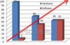 ABI предсказывает рост продаж навигационного программного обеспечения